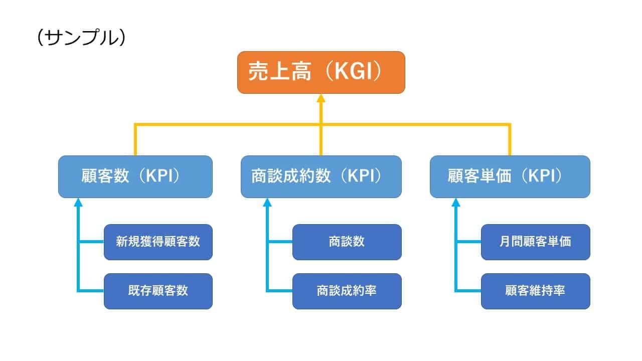 KPIツリーサンプル