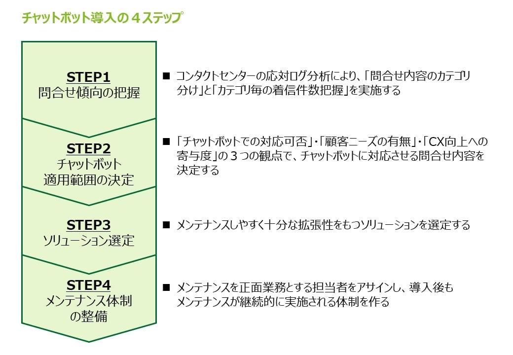 チャットボット導入の4ステップ