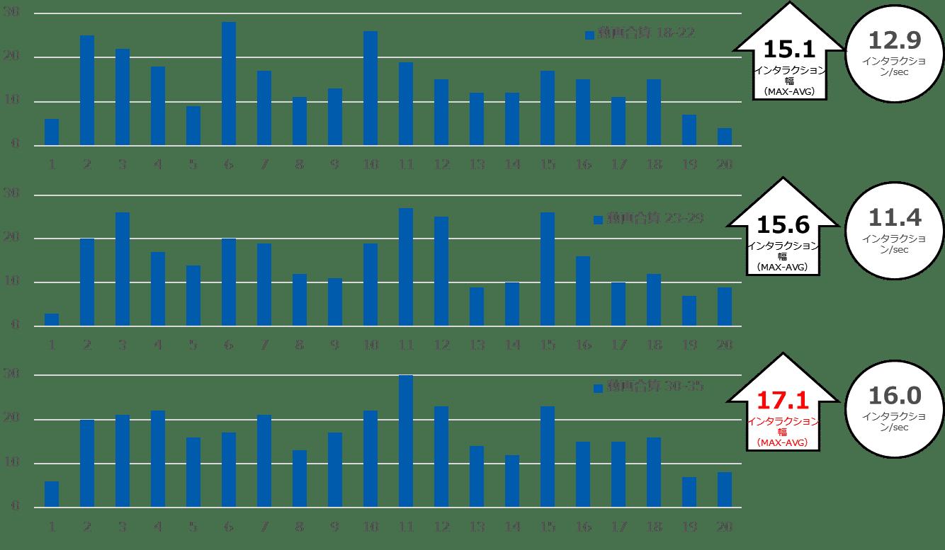 図3. インタラクションの平均値と振れ幅