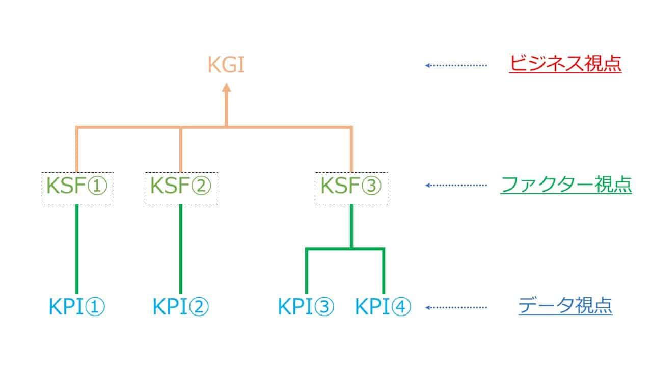 違い kpi kgi KGIとは?ーKPI・OKRとの違いをまとめて解説