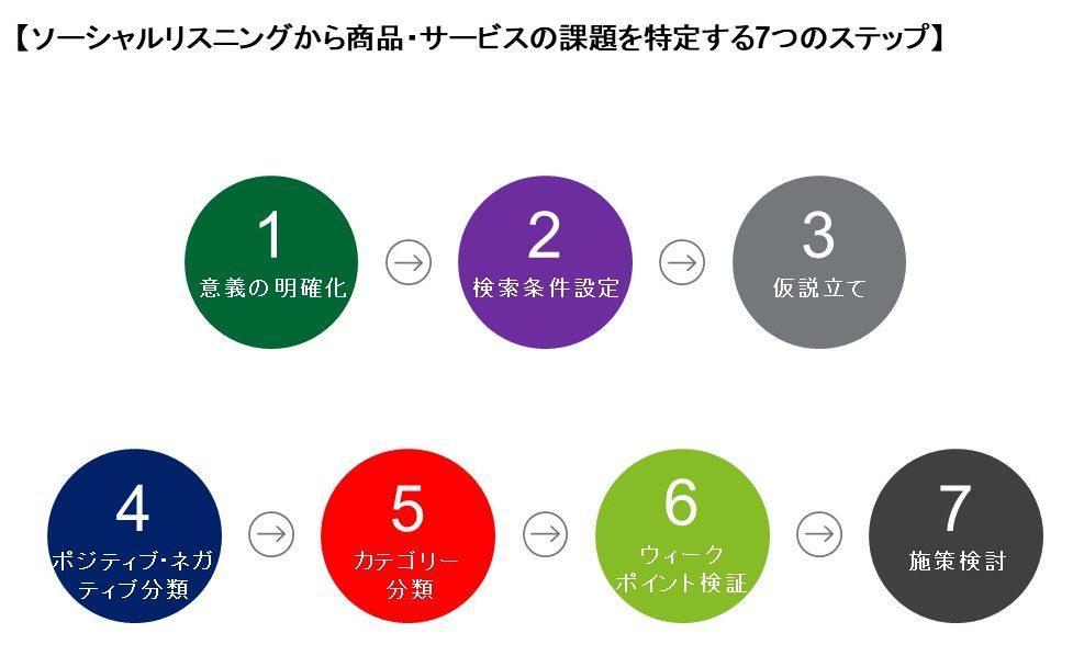 ソーシャルリスニングから商品・サービスの課題を特定する7ステップ